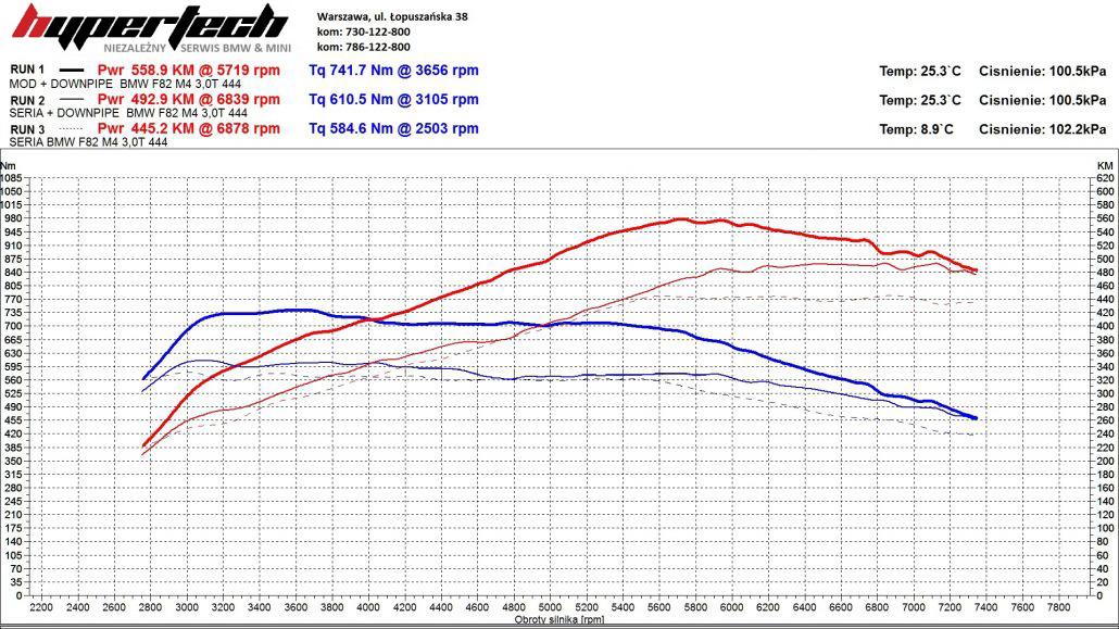 CHIP TUNING BMW-M4-HYPERTECH-WYKRES-1030x579