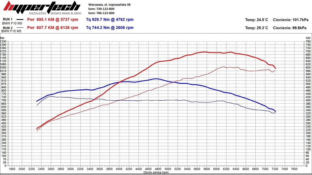 CHIP TUNING BMW M5-gpower-wykres-1030x579