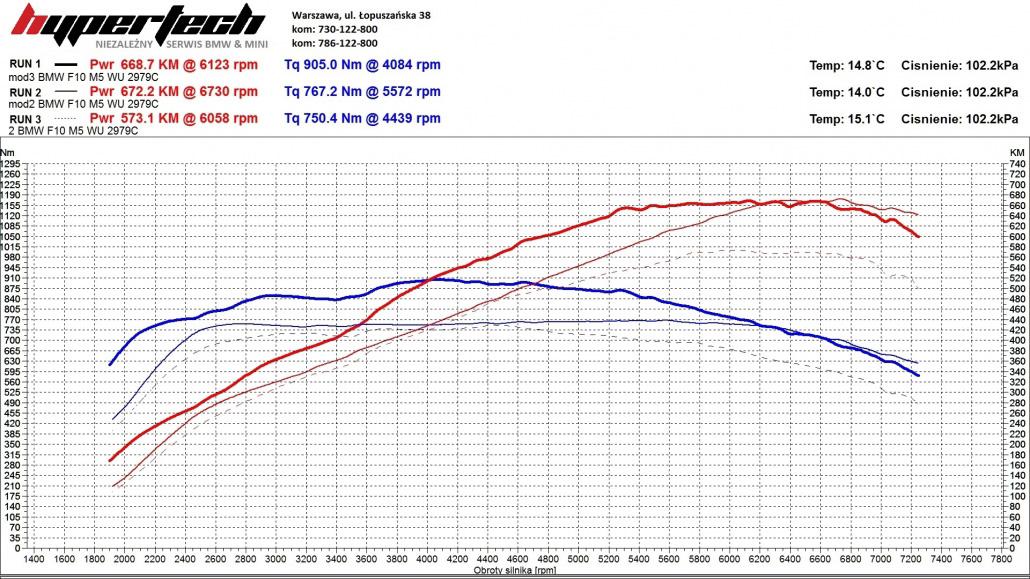 CHIP TUNING BMW M5-wykres-1030x579
