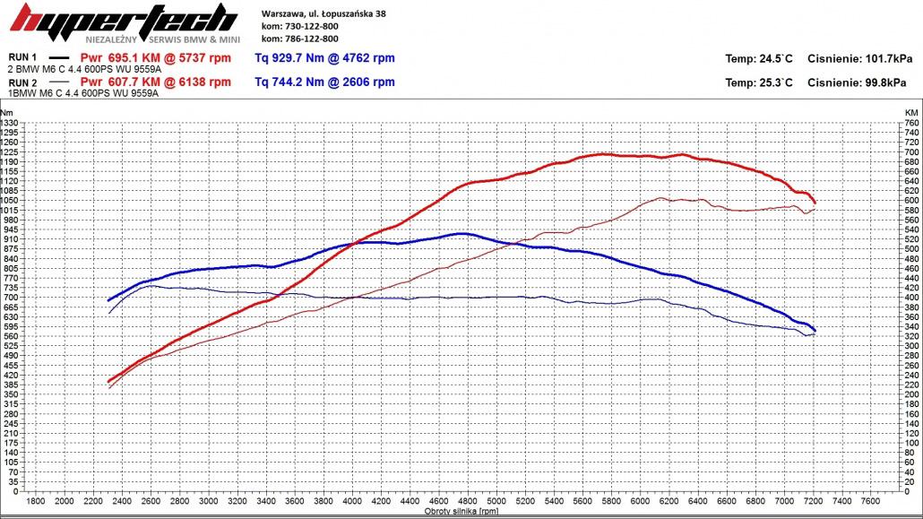 CHIP TUNING BMW M6-wykres-1030x579