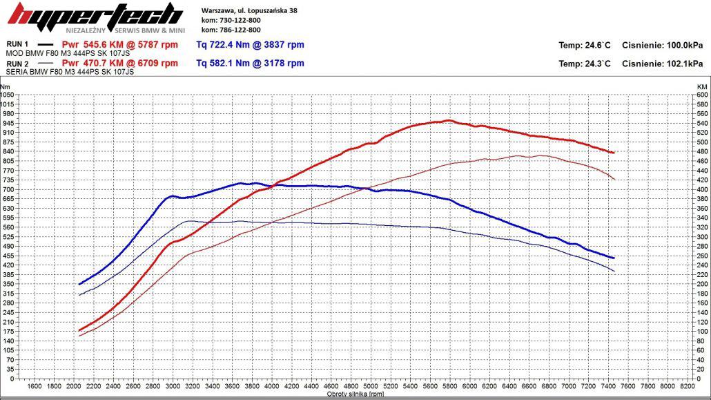 CHIP TUNING-BMW-M3-BIAŁE-1030x579