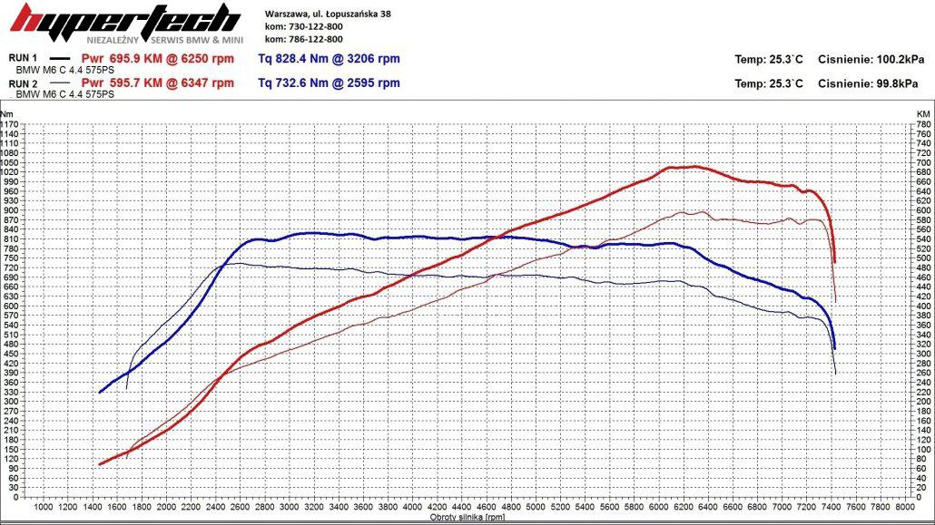 CHIP TUNING-BMW-M6-WYKRES-CZARNE-1030x579