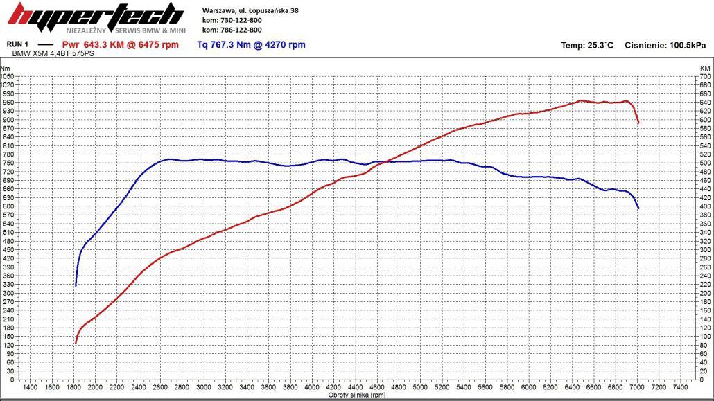 CHIP TUNING-BMW-X5M-SZARE-WYKRES-1030x579