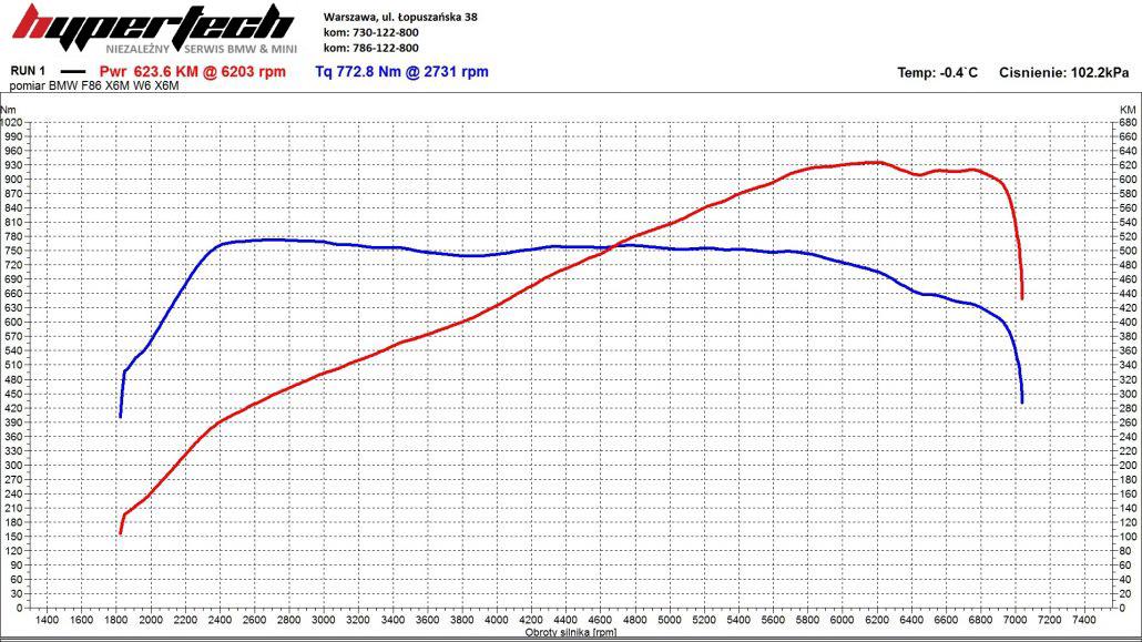 CHIP TUNING-BMW-X6M-BIAŁE-1030x579