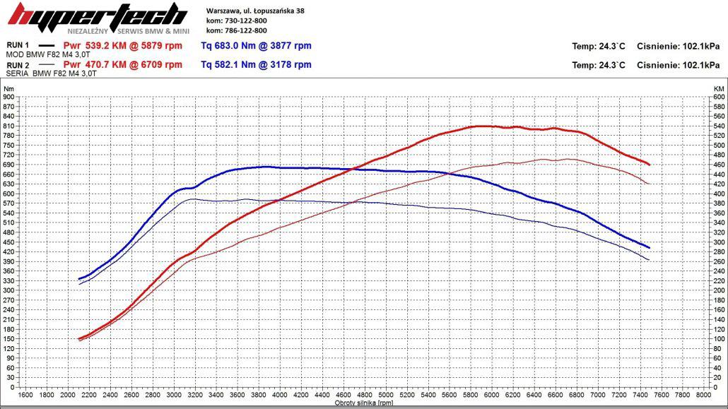CHIP TUNING-BMW-M4-WYKRES-1030x579