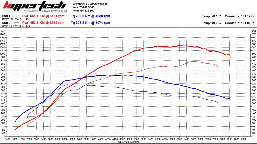 CHIP TUNING-BMW-M4-1030x579