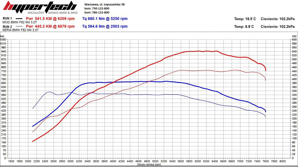 CHIP TUNING-BMW-M4-F82-Competition-wykres-1-1030x579