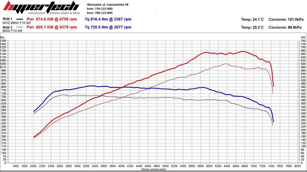 CHIP TUNING-BMW-M5-wykres-1030x579