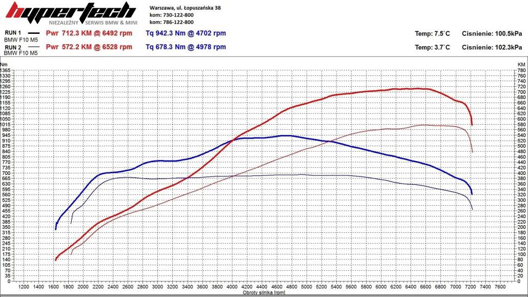 CHIP TUNING BMW White M5-1030x579