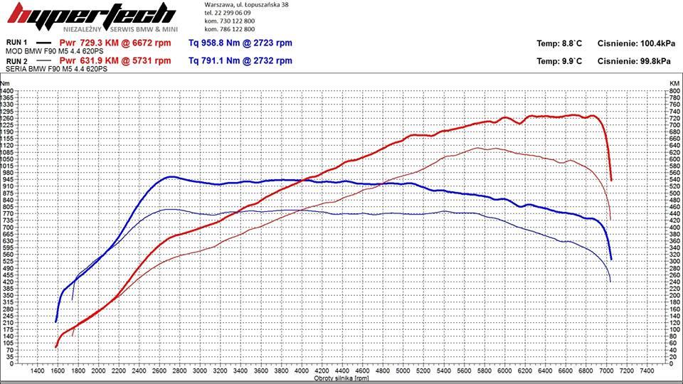 Chip Tuning BMW M5 - Wykres