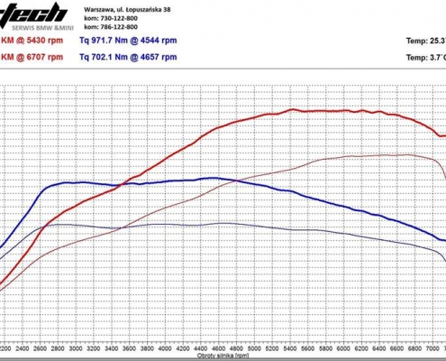 Chip Tuning BMW F06 M6