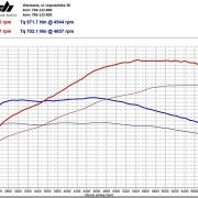 Chip Tuning BMW F06 M6