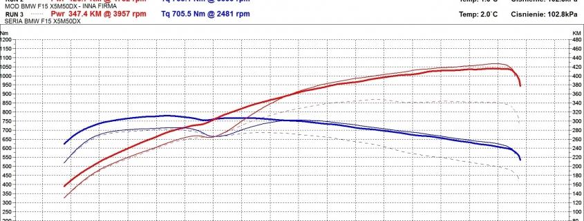 BMW F15 X5M50dx - serwis + EGR + chip tuning