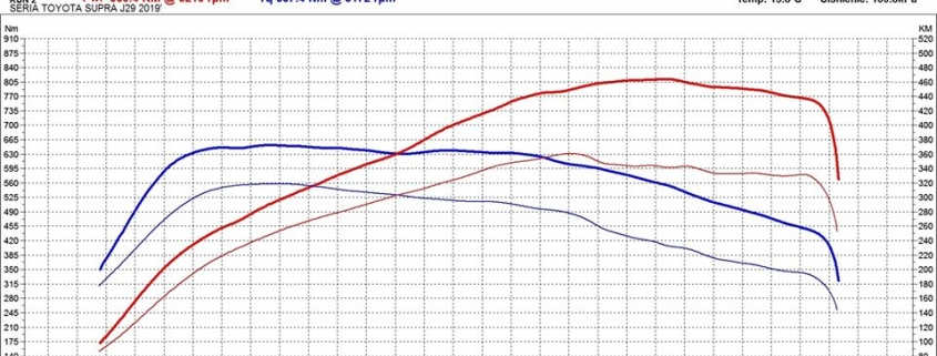 Chip Tuning Toyota Supra Wykres