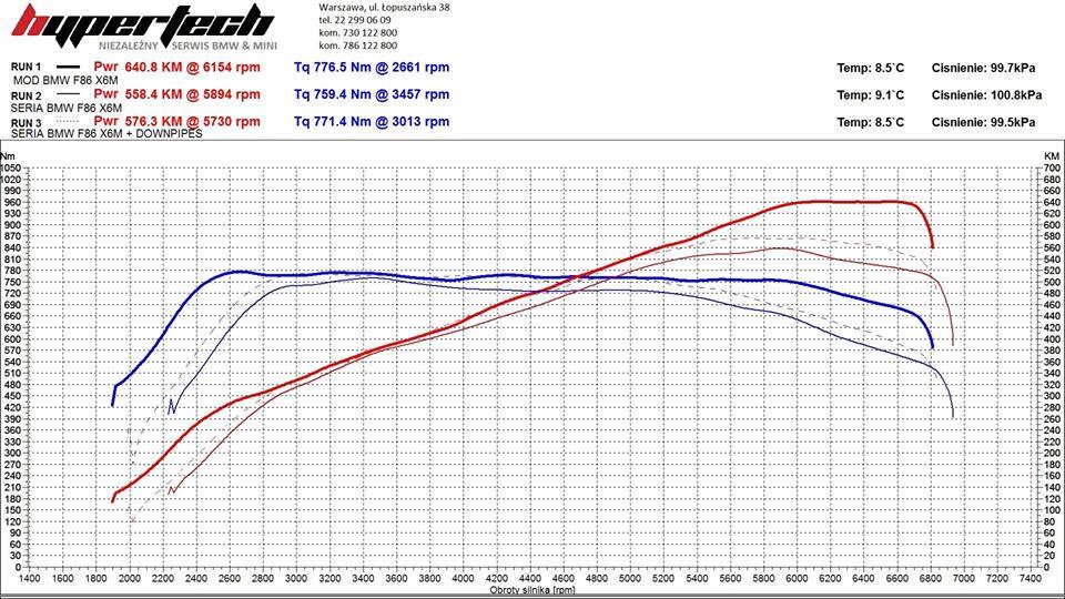 Chip tuning BMW F86 X6M wykres