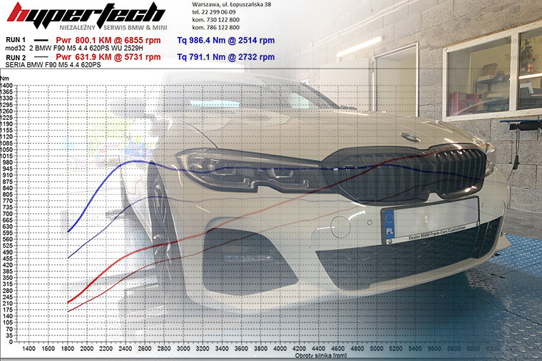 Chip-tuning-BMW-HYPERTECH