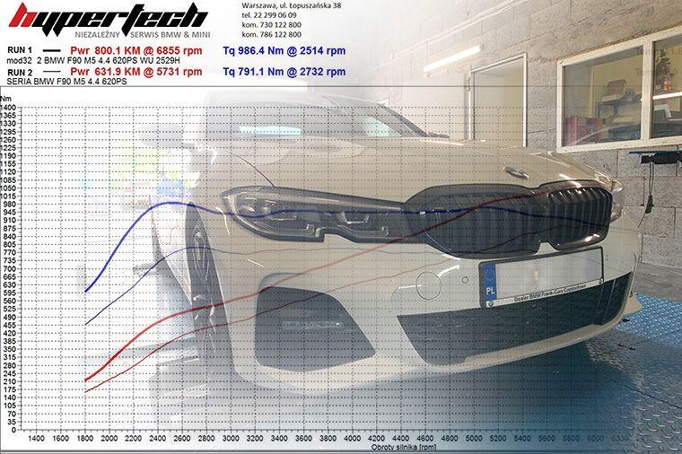 Chip-tuning-BMW-HYPERTECH